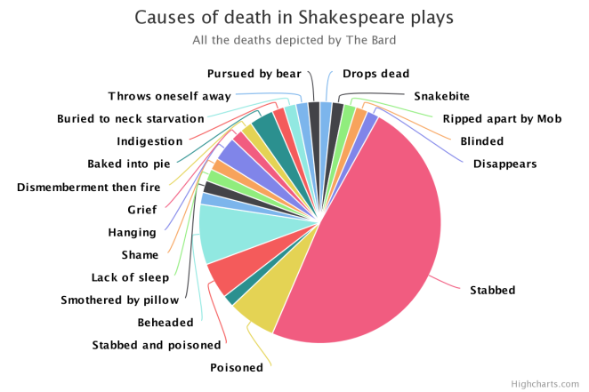 shakespeare-death-chart