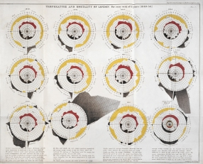 Measures of mortality and temperature each week in London between 1840 and 1850.